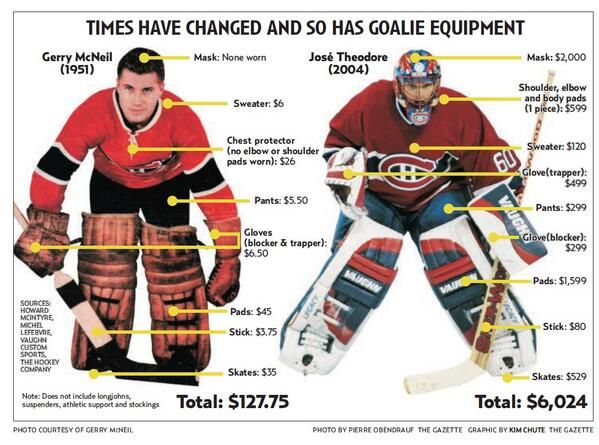 The Evolution Of Goalie Gear Hockey World Blog